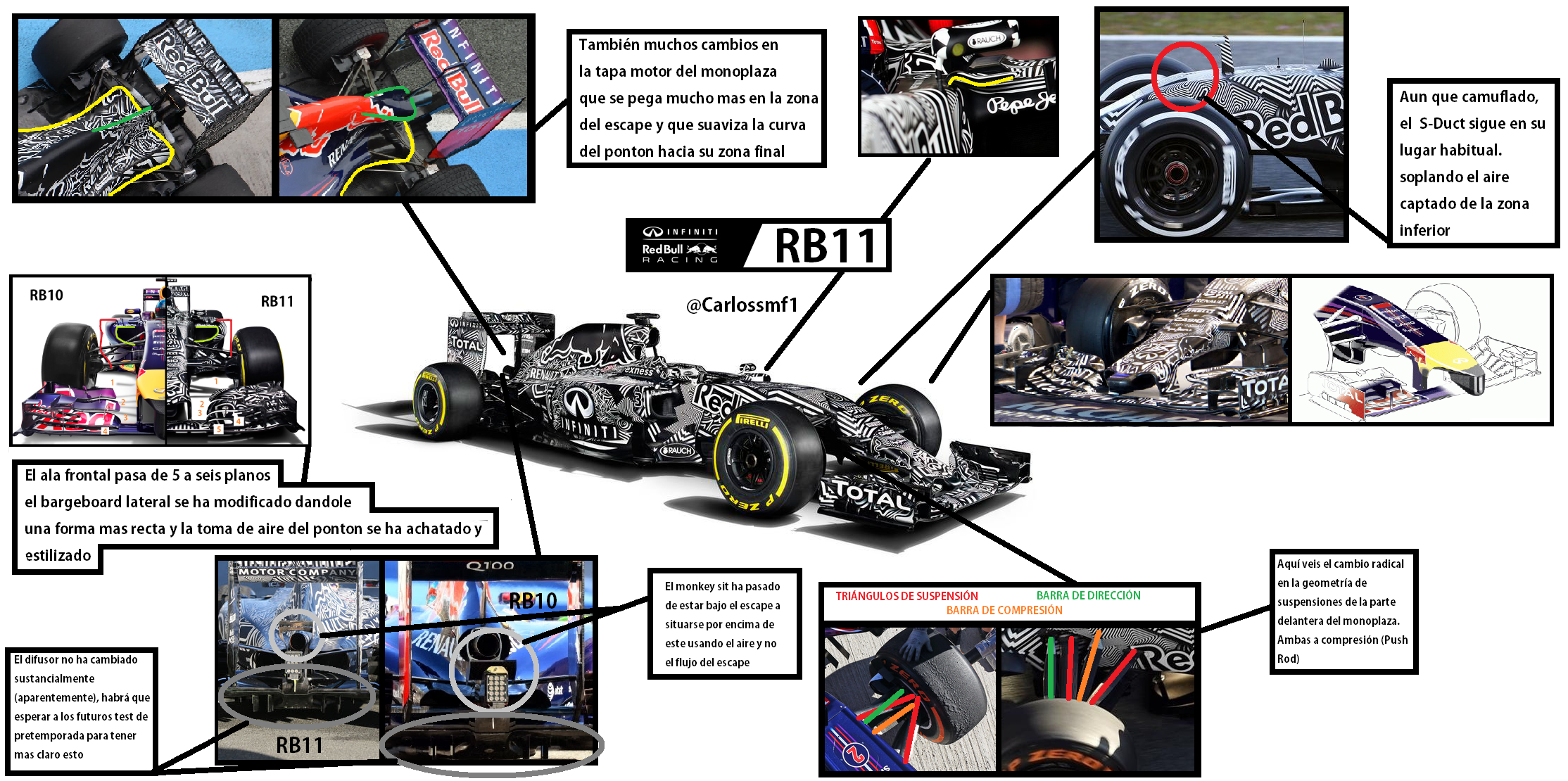 Análisis del Red Bull RB11